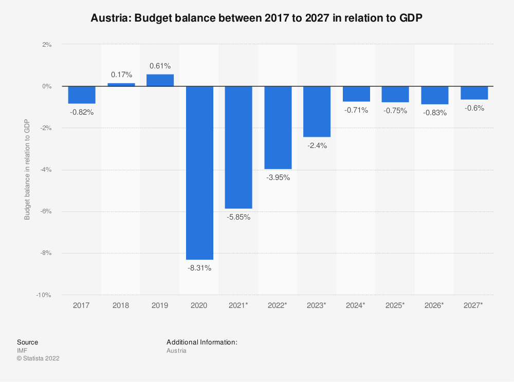 Statistic: Austria: Budget balance between 2009 to 2021 in relation to GDP | Statista