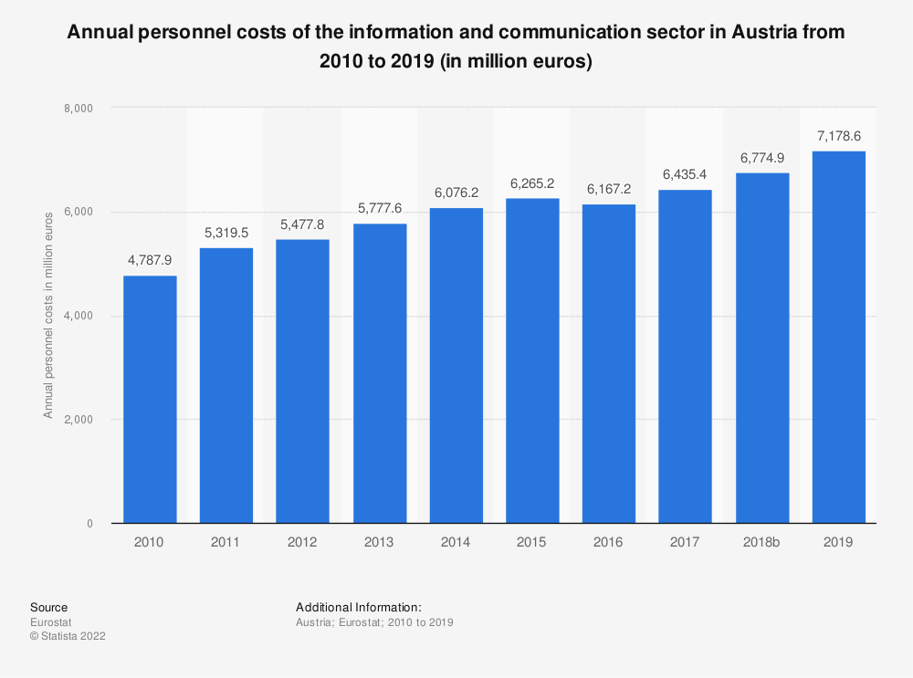 Statistic: Annual personnel costs of the information and communicationsector in Austria from 2008 to 2017 (in million euros) | Statista