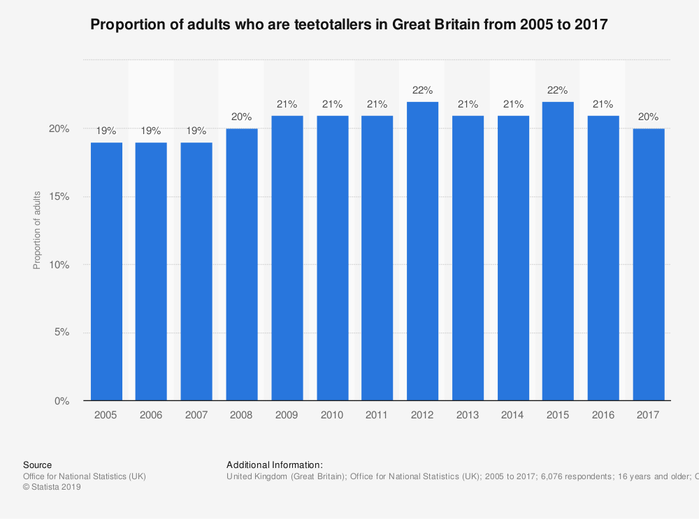 Statistic: Proportion of adults who are teetotallers in Great Britain from 2005 to 2017 | Statista