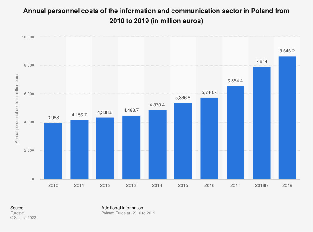 Statistic: Annual personnel costs of the information and communicationsector in Poland from 2008 to 2016 (in million euros) | Statista