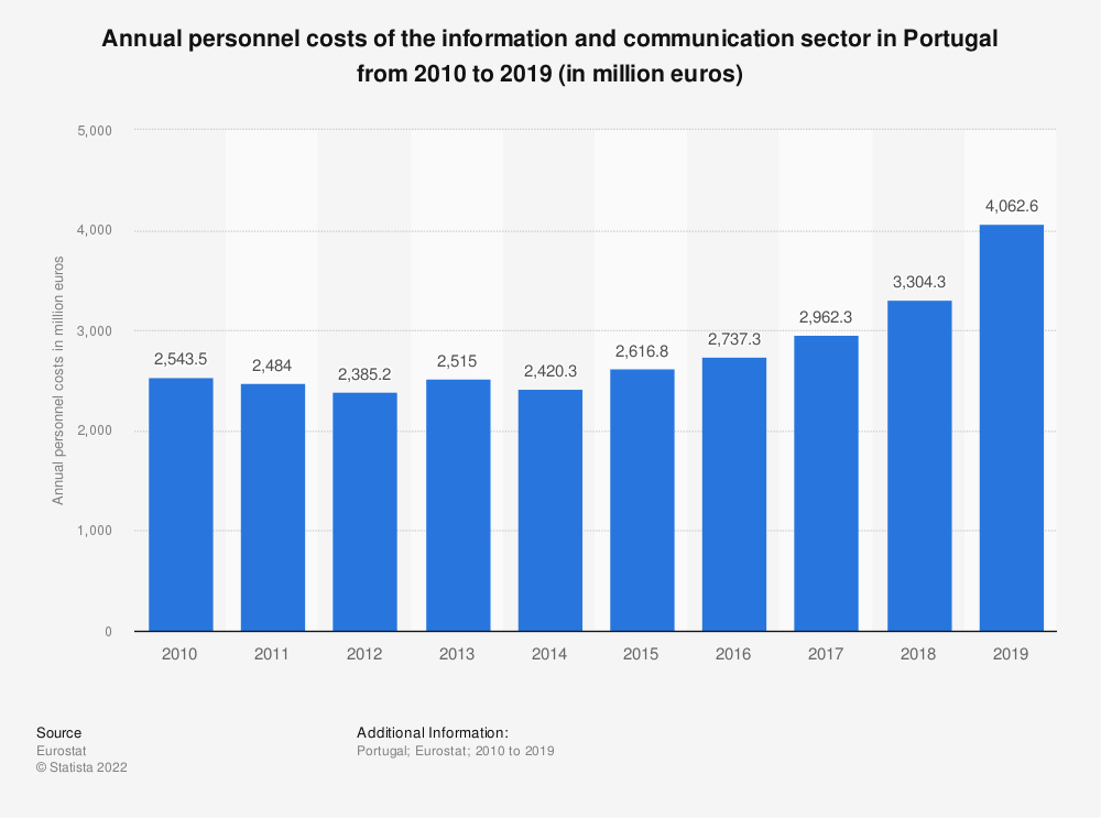 Statistic: Annual personnel costs of the information and communicationsector in Portugal from 2008 to 2017 (in million euros) | Statista