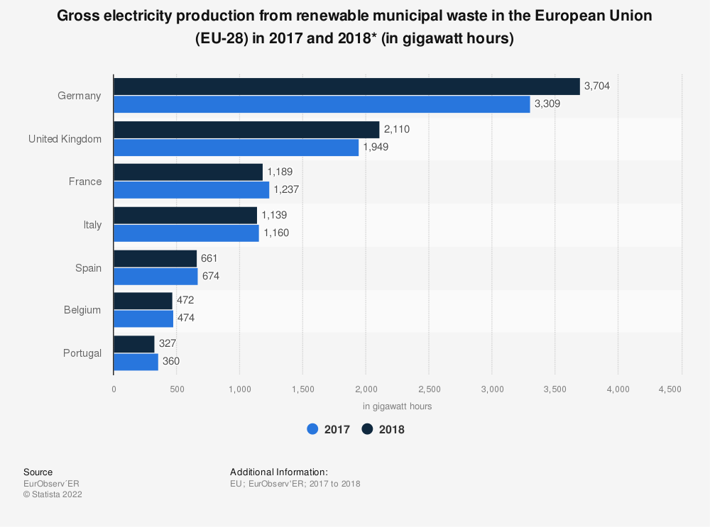Statistic: Gross electricity production from renewable municipal waste in the European Union (EU-28) in 2017 and 2018* (in gigawatt hours) | Statista