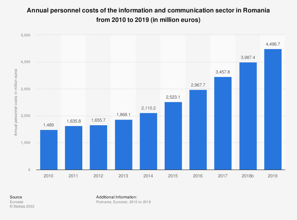Statistic: Annual personnel costs of the information and communication sector in Romania from 2008 to 2016 (in million euros) | Statista