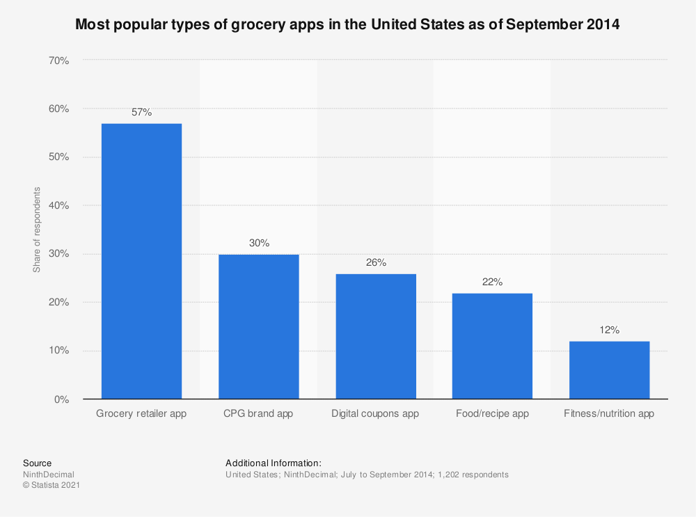 Statistic: Most popular types of grocery apps in the United States as of September 2014 | Statista