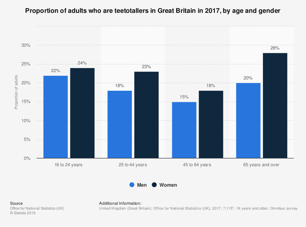 Statistic: Proportion of adults who are teetotallers in Great Britain in 2017, by age and gender | Statista