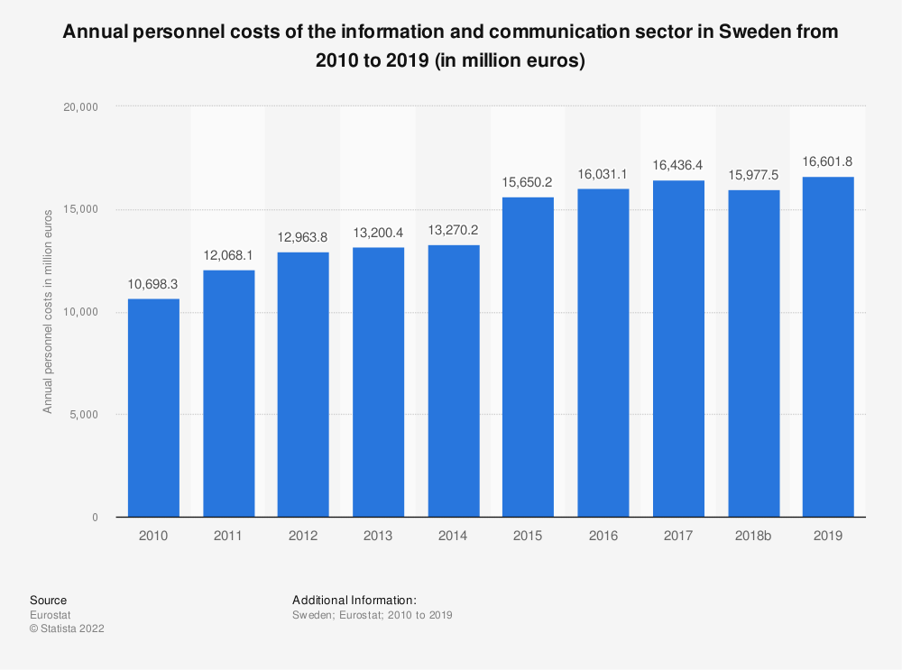 Statistic: Annual personnel costs of the information and communication sector in Sweden from 2008 to 2014 (in million euros) | Statista