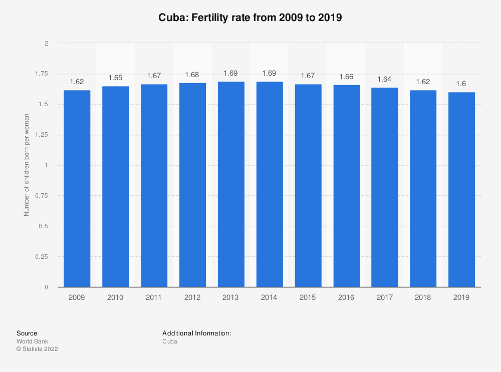 Statistic: Cuba: Fertility rate from 2007 to 2017 | Statista