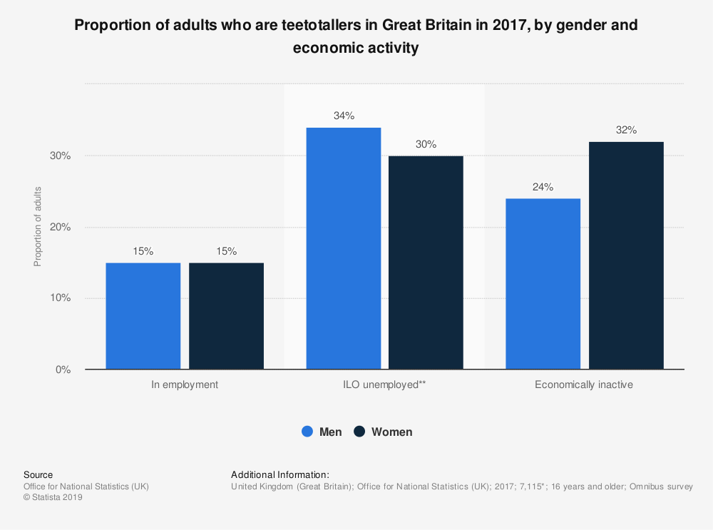 Statistic: Proportion of adults who are teetotallers in Great Britain in 2017, by gender and economic activity | Statista