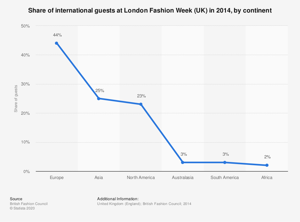 Statistic: Share of international guests at London Fashion Week (UK) in 2014, by continent  | Statista