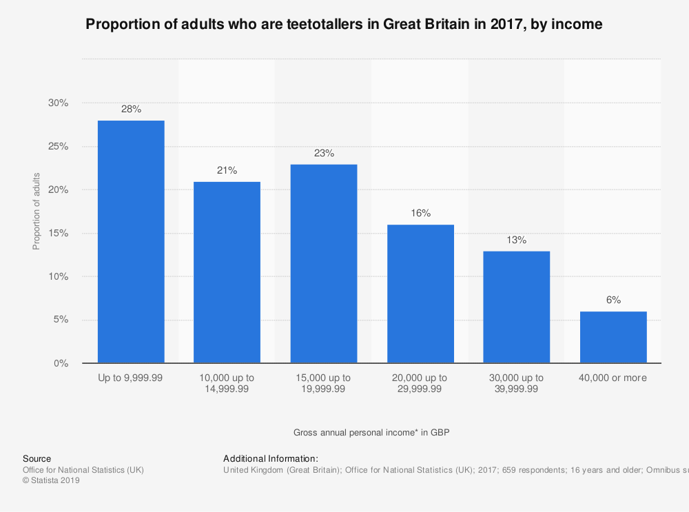 Statistic: Proportion of adults who are teetotallers in Great Britain in 2017, by income | Statista