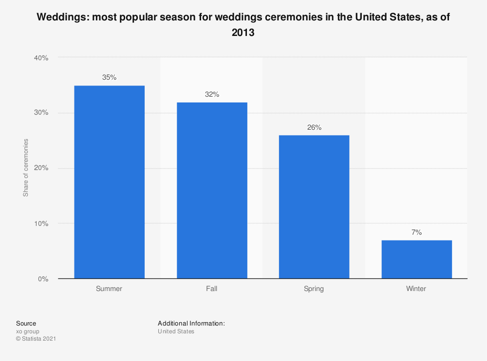 Statistic: Weddings: most popular season for weddings ceremonies in the United States, as of 2013 | Statista