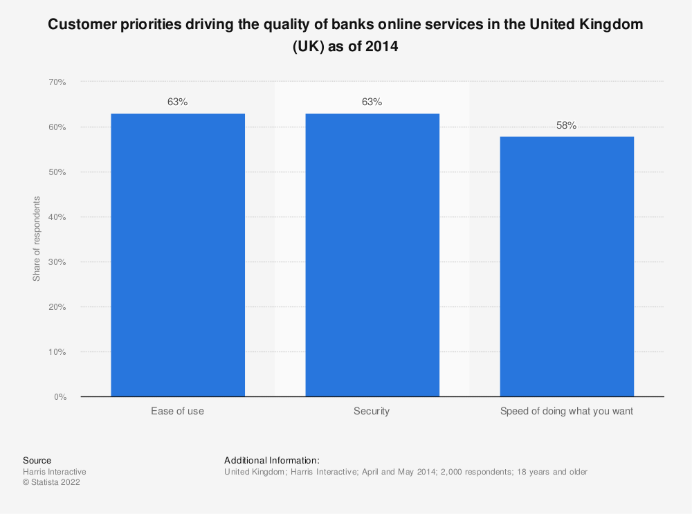 Statistic: Customer priorities driving the quality of banks online services in the United Kingdom (UK) as of 2014 | Statista