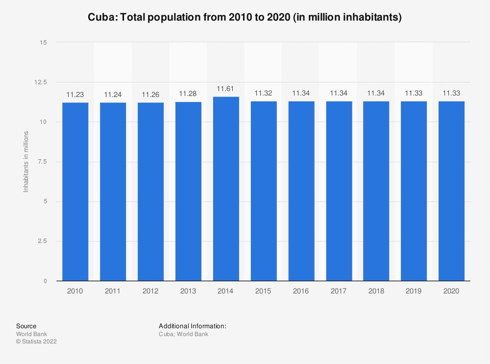 Statistic: Cuba: Total population from 2009 to 2019 (in million inhabitants) | Statista