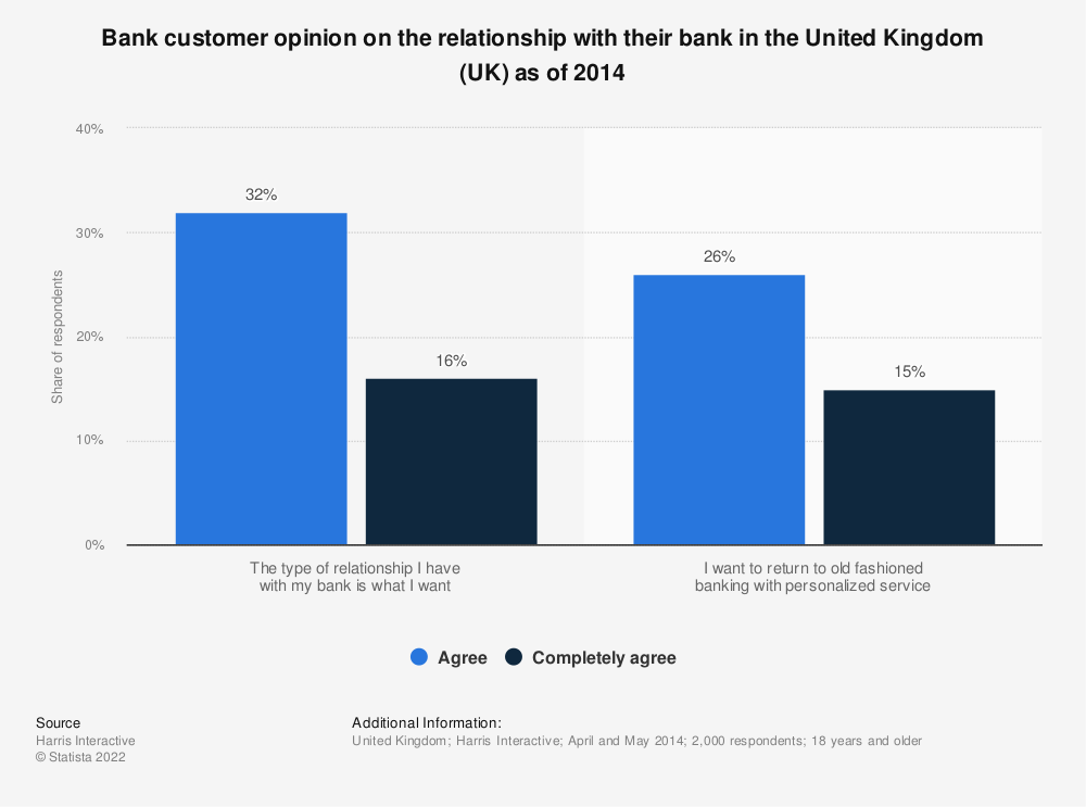 Statistic: Bank customer opinion on the relationship with their bank in the United Kingdom (UK) as of 2014 | Statista