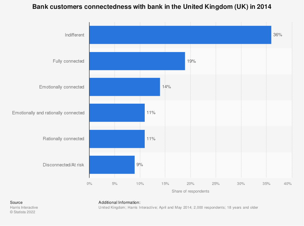 Statistic: Bank customers connectedness with bank in the United Kingdom (UK) in 2014 | Statista