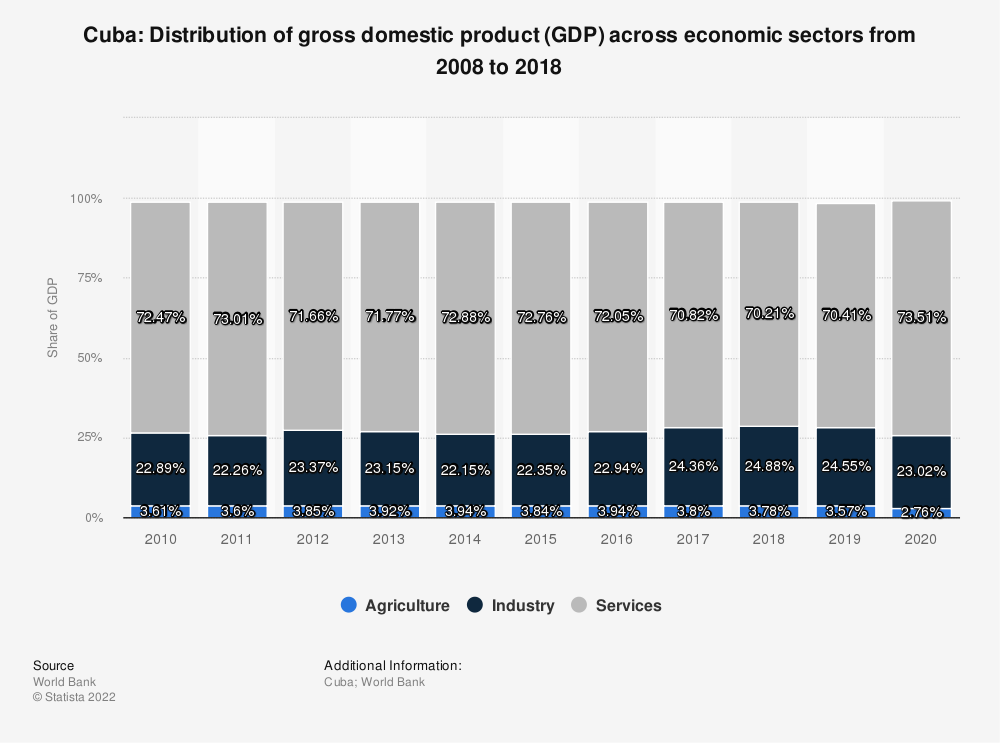 Statistic: Cuba: Distribution of gross domestic product (GDP) across economic sectors from 2008 to 2018 | Statista