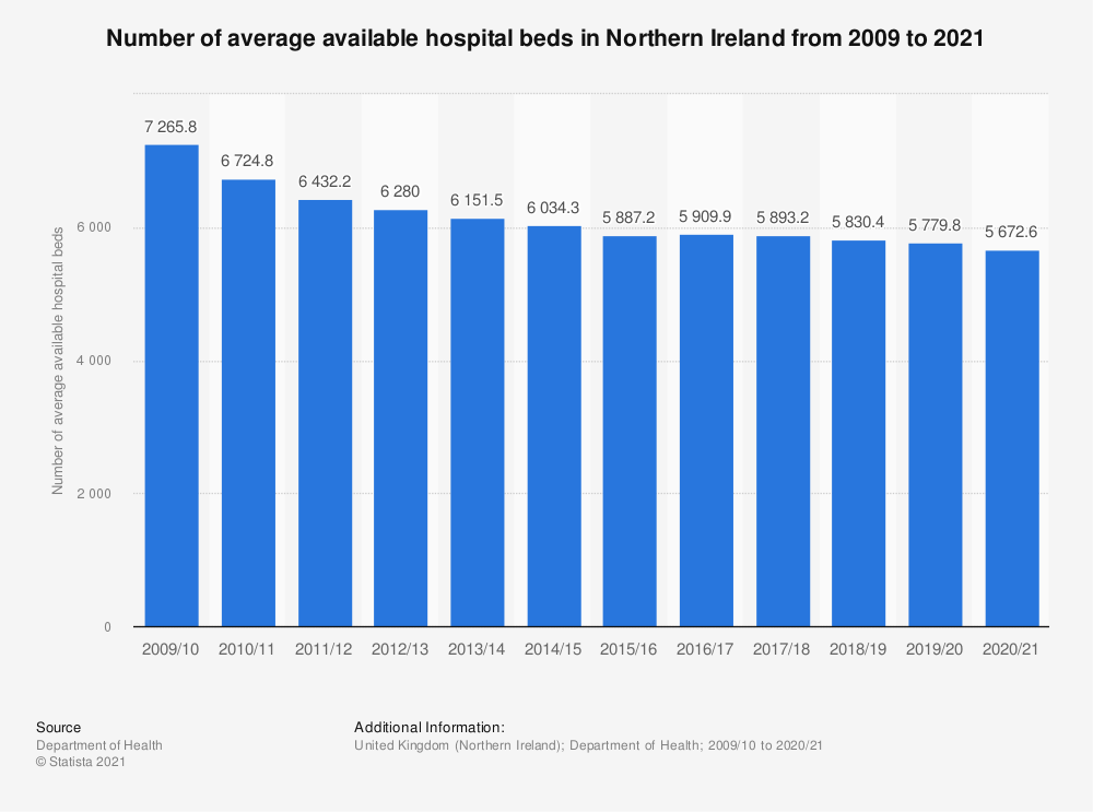 Statistic: Number of average available hospital beds in Northern Ireland from 2009 to 2018 | Statista