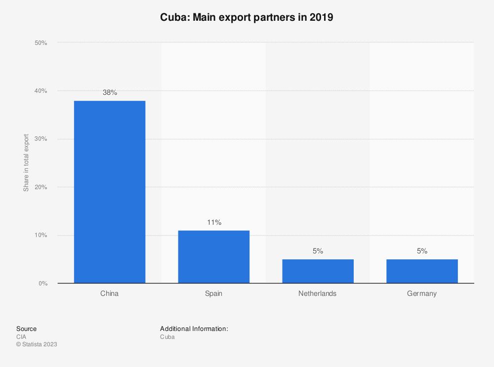 Statistic: Cuba: Main export partners in 2017 | Statista