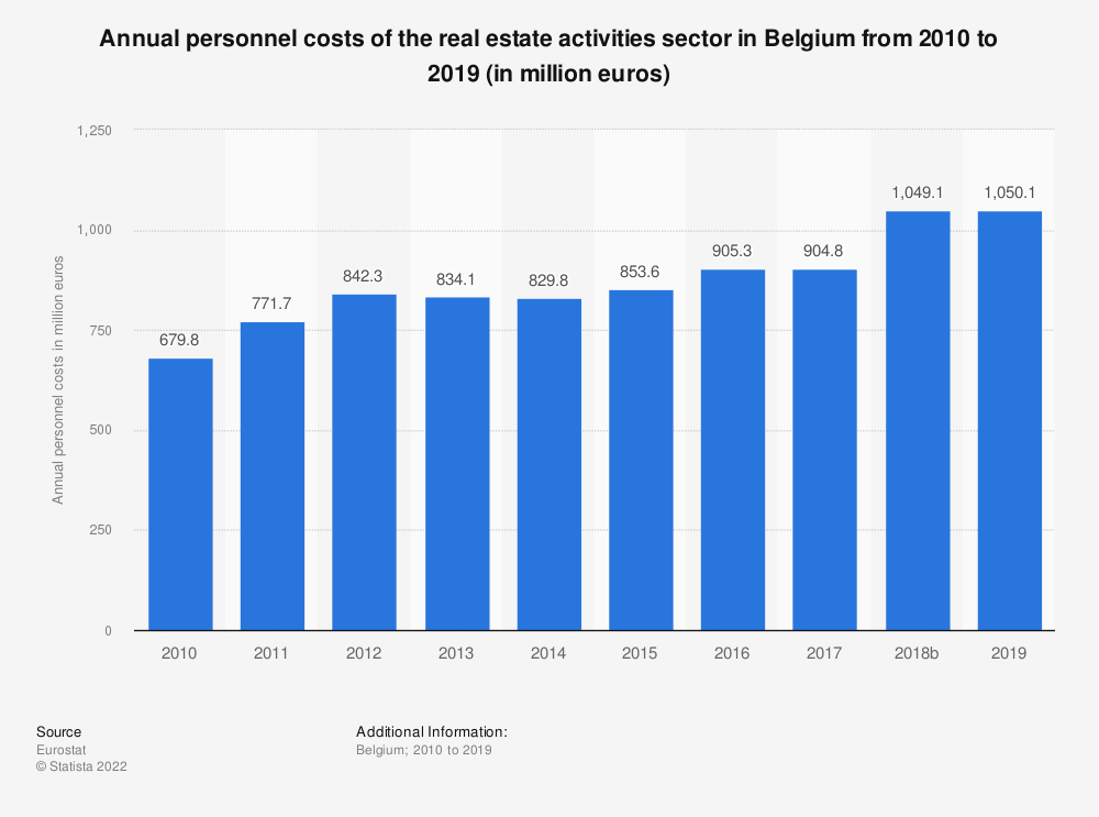 Statistic: Annual personnel costs of the real estate activities sector in Belgium from 2008 to 2015 (in million euros) | Statista