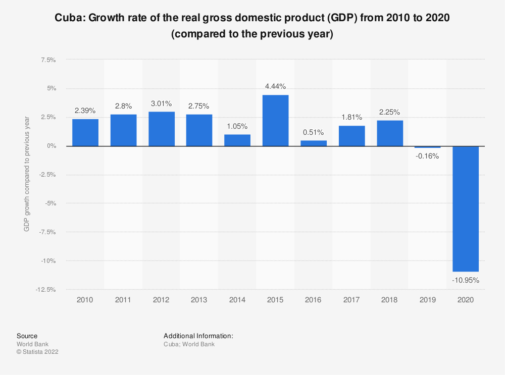 Statistic: Cuba: Growth rate of the real gross domestic product (GDP) from 2008 to 2018 (compared to the previous year) | Statista