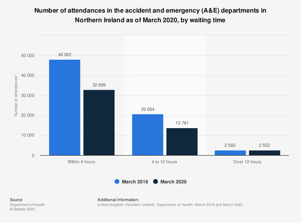 Statistic: Number of attendances in the accident and emergency (A&E) departments in Northern Ireland as of March 2018, by waiting time | Statista