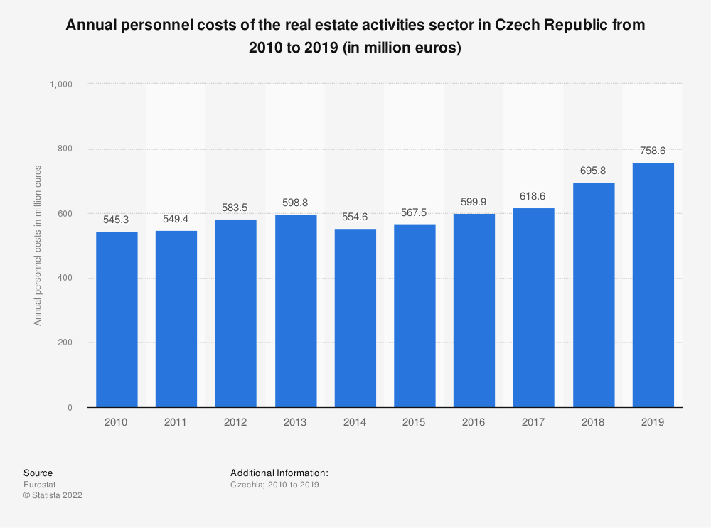Statistic: Annual personnel costs of the real estate activitiessector in Czech Republic from 2008 to 2015 (in million euros) | Statista