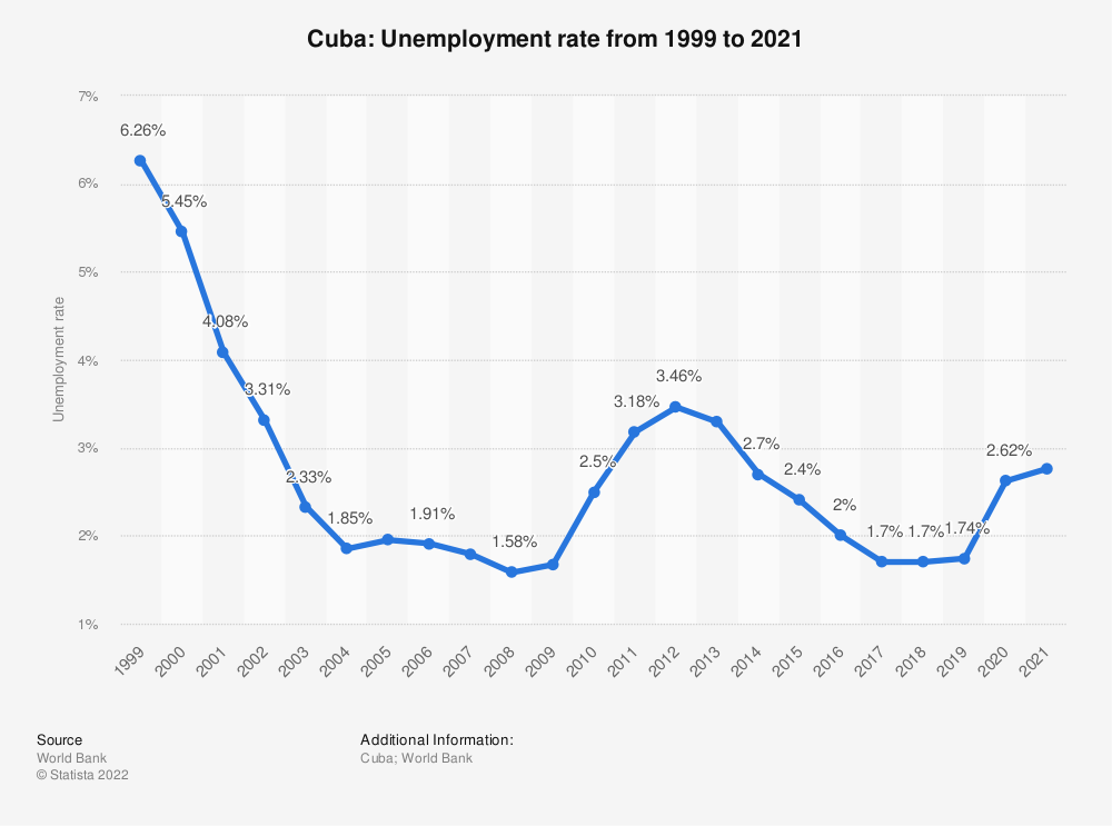 Statistic: Cuba: Unemployment rate from 1998 to 2018 | Statista
