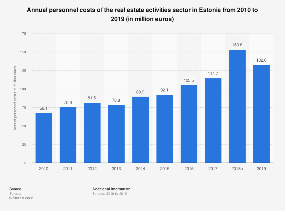 Statistic: Annual personnel costs of the real estate activities sector in Estonia from 2008 to 2015 (in million euros) | Statista