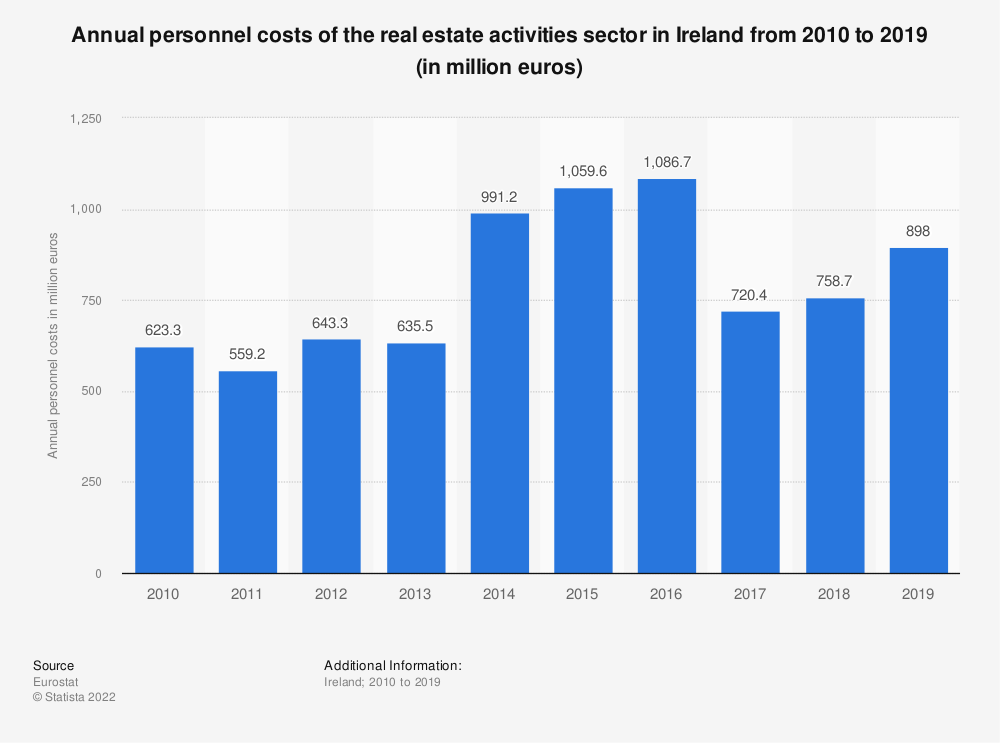 Statistic: Annual personnel costs of the real estate activitiessector in Ireland from 2008 to 2015 (in million euros) | Statista