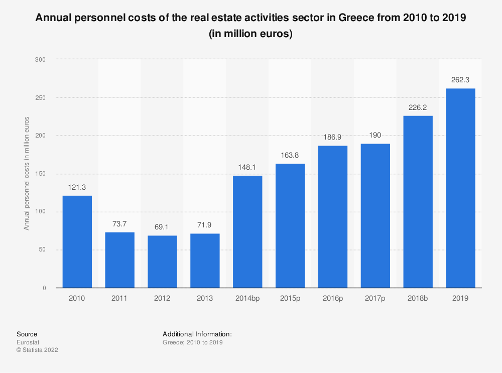Statistic: Annual personnel costs of the real estate activitiessector in Greece from 2008 to 2015 (in million euros) | Statista