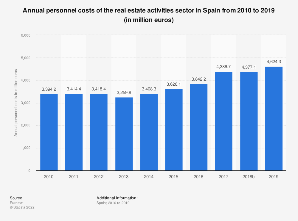 Statistic: Annual personnel costs of the real estate activities sector in Spain from 2008 to 2015 (in million euros) | Statista