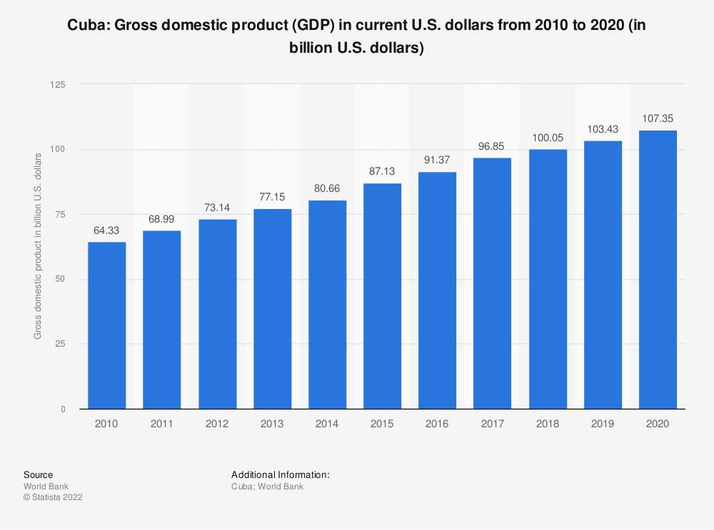 Statistic: Cuba: Gross domestic product (GDP) in current U.S. dollars from 2007 to 2017 (in billion U.S. dollars) | Statista