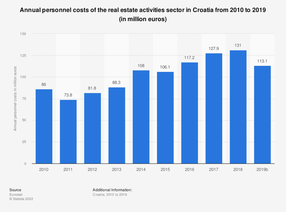 Statistic: Annual personnel costs of the real estate activities sector in Croatia from 2008 to 2015 (in million euros) | Statista