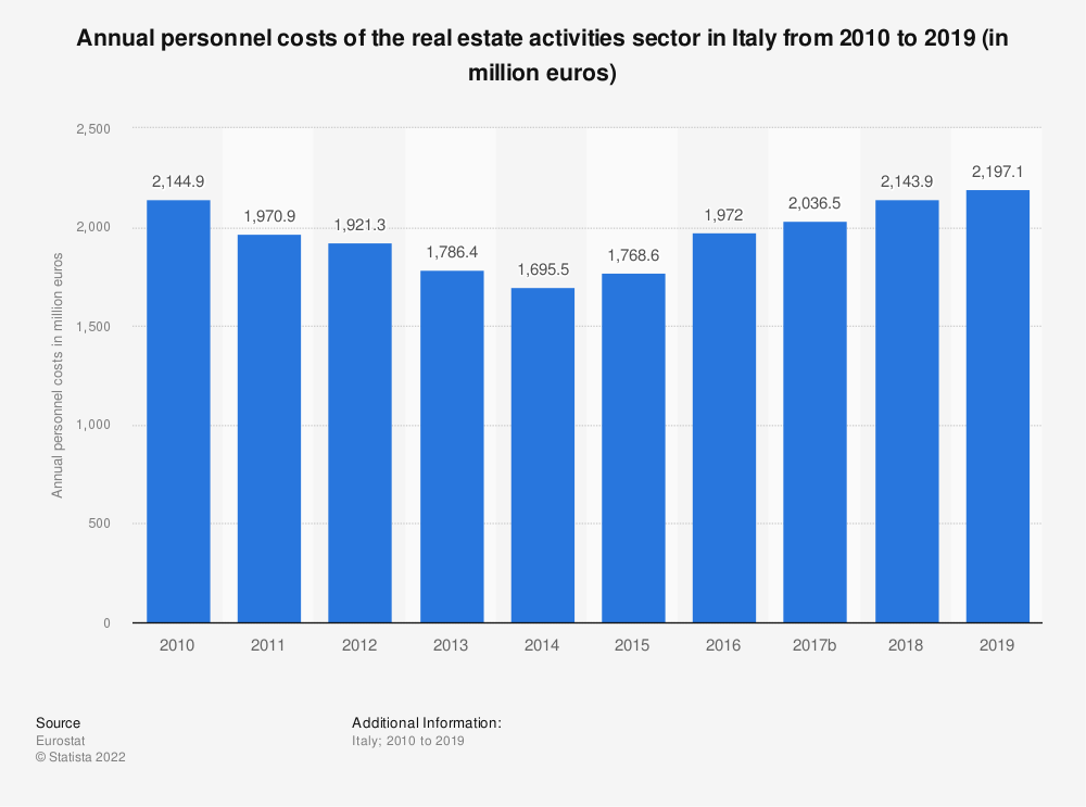 Statistic: Annual personnel costs of the real estate activitiessector in Italy from 2008 to 2015 (in million euros) | Statista