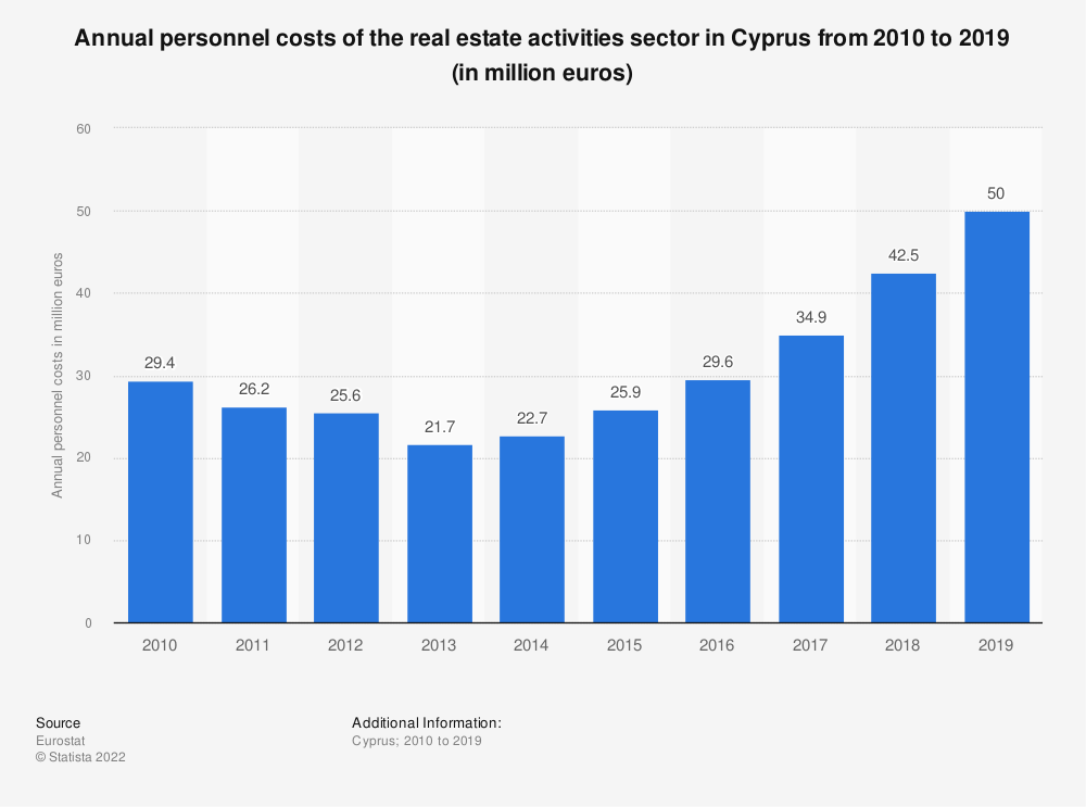 Statistic: Annual personnel costs of the real estate activitiessector in Cyprus from 2008 to 2015 (in million euros) | Statista