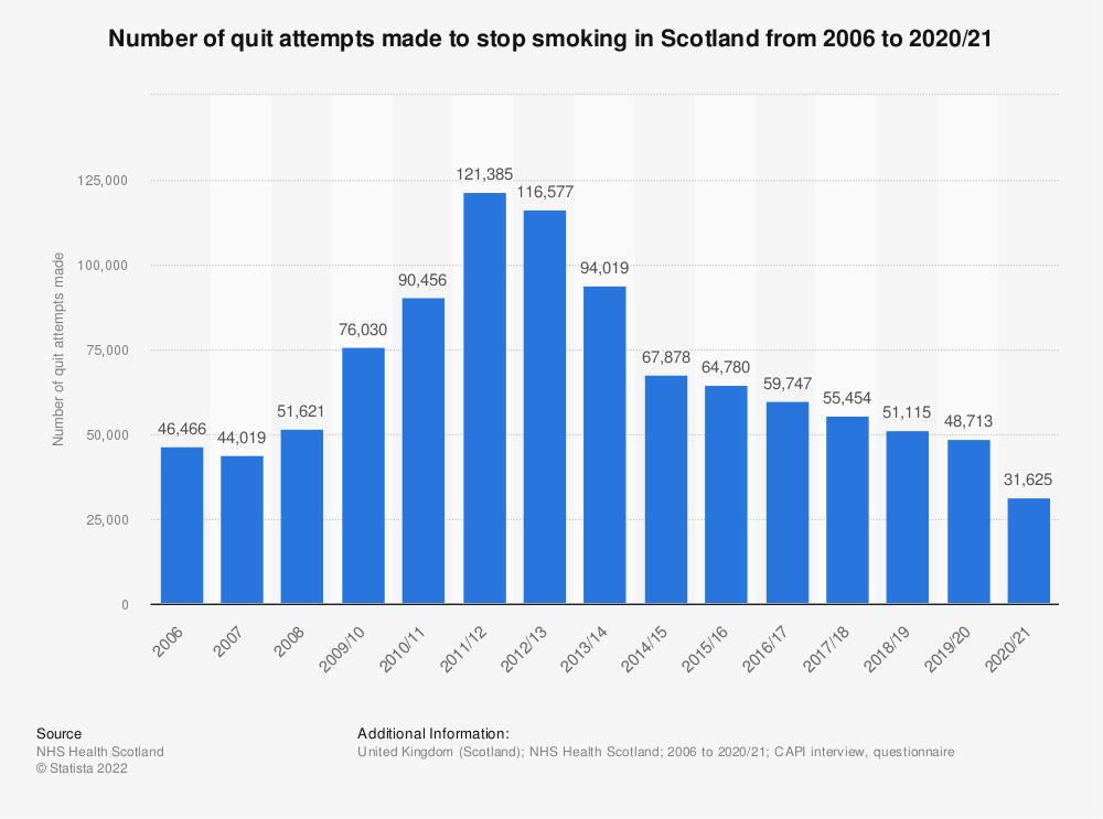 Statistic: Number of quit attempts made to stop smoking in Scotland from 2006 to 2017/2018 | Statista