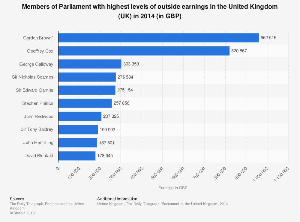 Statistic: Members of Parliament with highest levels of outside earnings in the United Kingdom (UK) in 2014 (in GBP) | Statista