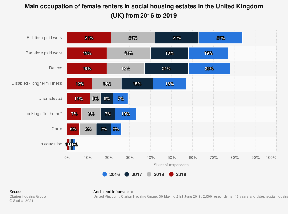 Statistic: Main occupation of female renters in social housing estates in the United Kingdom (UK) from 2016 to 2019 | Statista