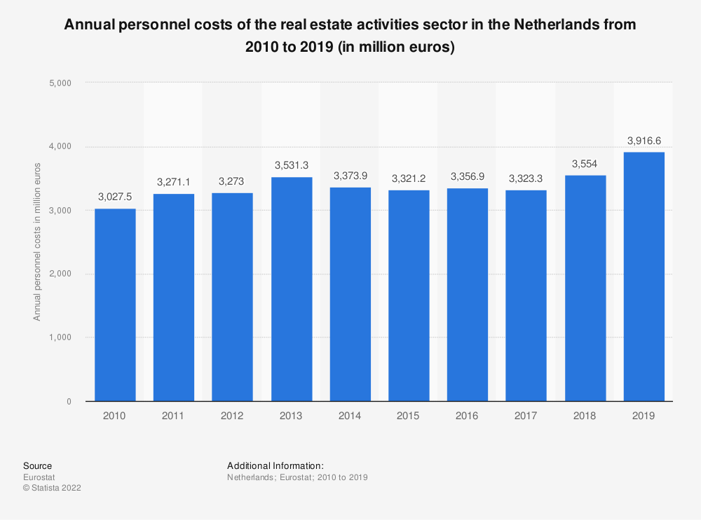Statistic: Annual personnel costs of the real estate activities sector in the Netherlands from 2008 to 2015 (in million euros) | Statista