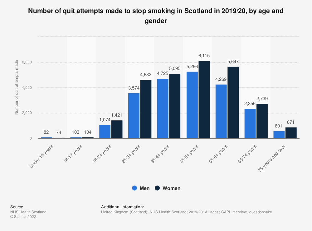 Statistic: Number of quit attempts made to stop smoking in Scotland in 2018/2019, by age and gender | Statista