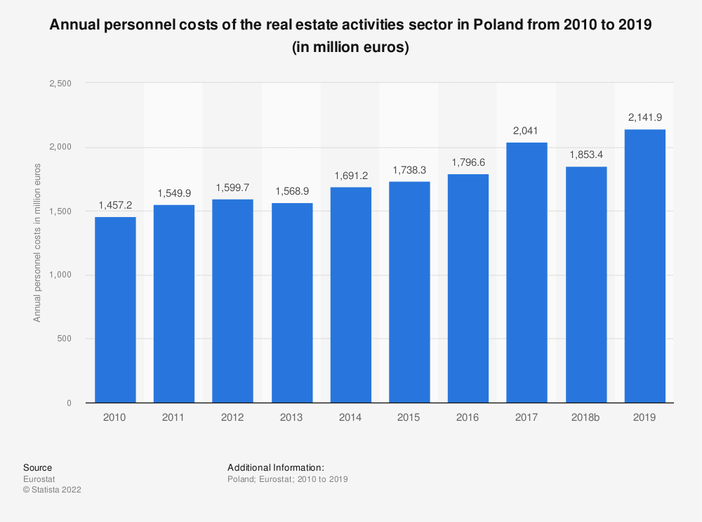 Statistic: Annual personnel costs of the real estate activities sector in Poland from 2008 to 2015 (in million euros) | Statista