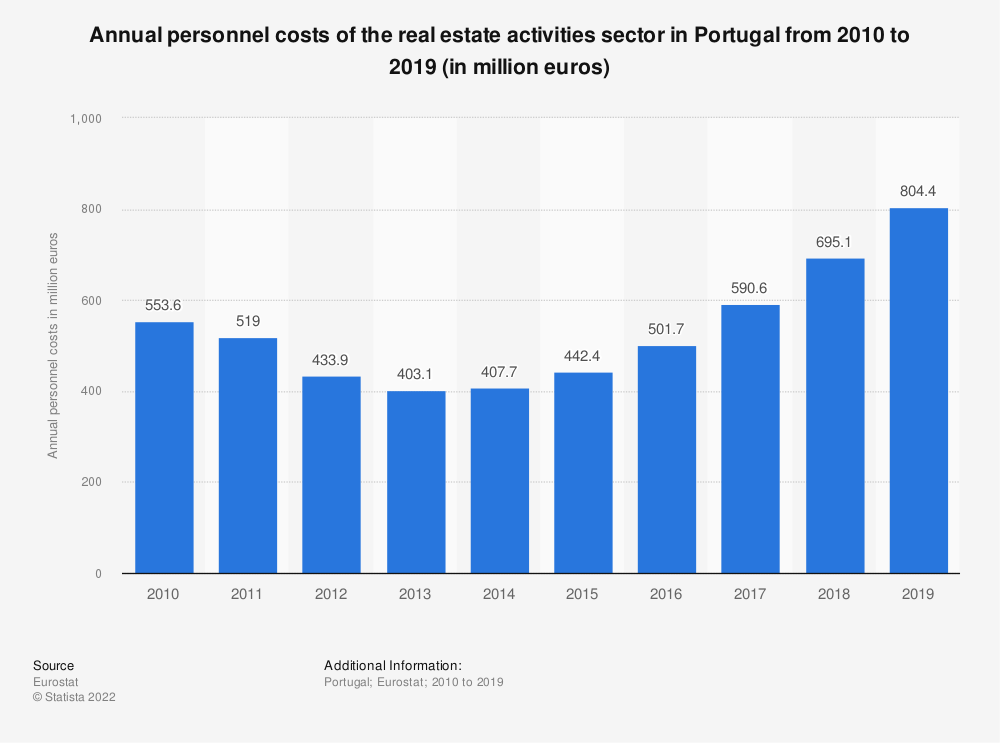 Statistic: Annual personnel costs of the real estate activities sector in Portugal from 2008 to 2015 (in million euros) | Statista