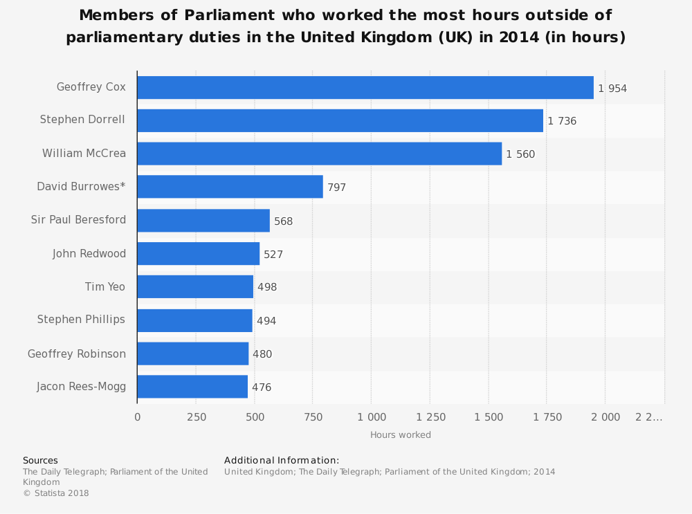 Statistic: Members of Parliament who worked the most hours outside of parlimentary duties in the United Kingdom (UK) in 2014 (in hours) | Statista