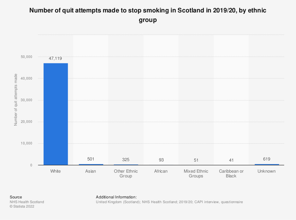 Statistic: Number of quit attempts made to stop smoking in Scotland in 2017/18, by ethnic group | Statista