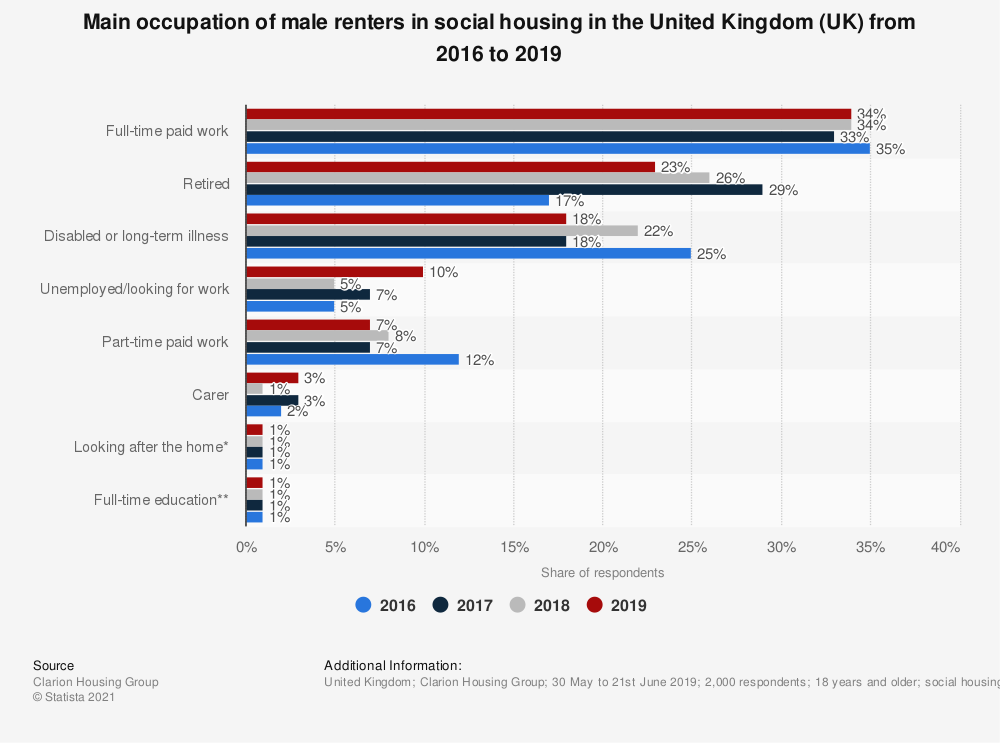 Statistic: Main occupation of male renters in social housing in the United Kingdom (UK) from 2016 to 2018 | Statista