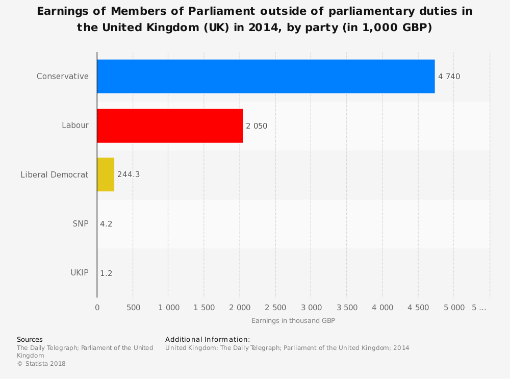 Statistic: Earnings of Members of Parliament outside of parlimentary duties in the United Kingdom (UK) in 2014, by party (in 1,000 GBP) | Statista