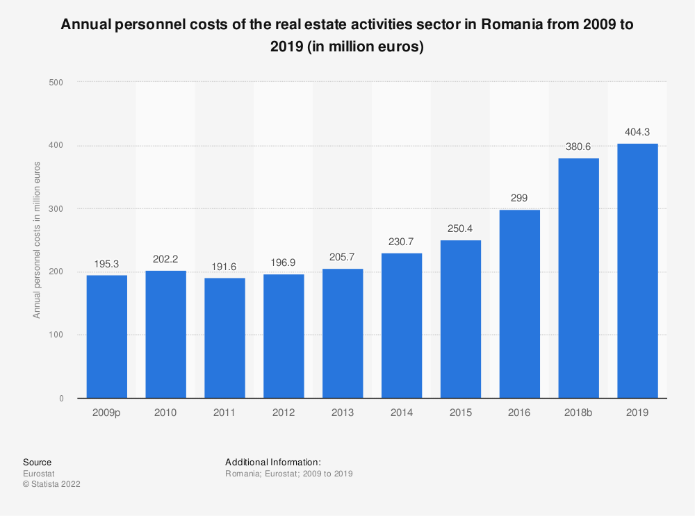 Statistic: Annual personnel costs of the real estate activities sector in Romania from 2008 to 2015 (in million euros) | Statista