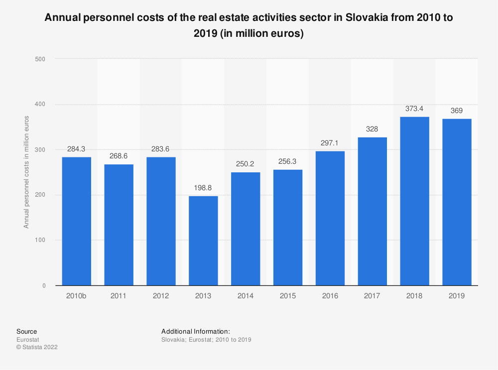 Statistic: Annual personnel costs of the real estate activitiessector in Slovakia from 2008 to 2015 (in million euros) | Statista