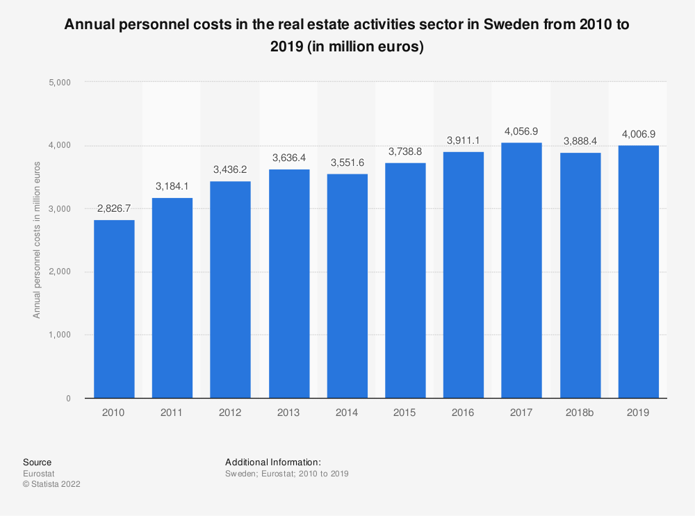 Statistic: Annual personnel costs in the real estate activitiessector in Sweden from 2008 to 2015 (in million euros) | Statista