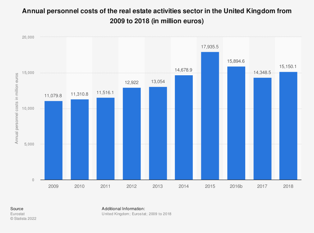 Statistic: Annual personnel costs of the real estate activities sector in the United Kingdom from 2008 to 2015 (in million euros) | Statista